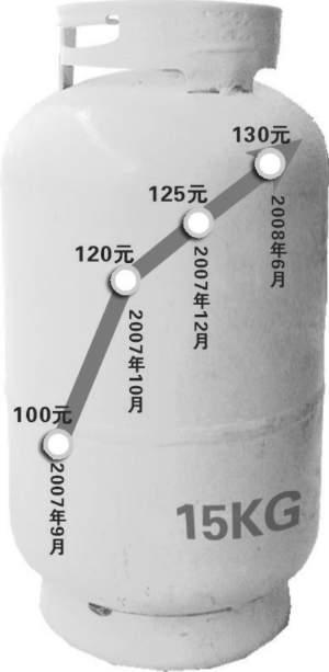 15公斤瓶装气价格上涨示意图