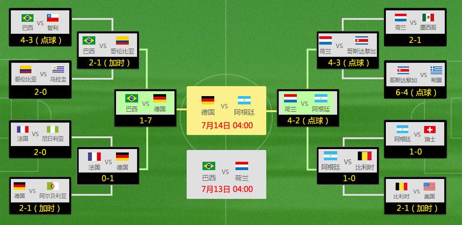 2014巴西世界杯分组赛程